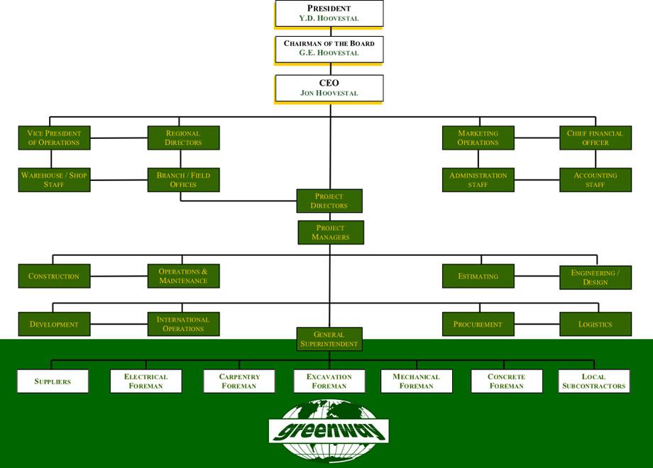 GWE-Org-Chart-1-2016